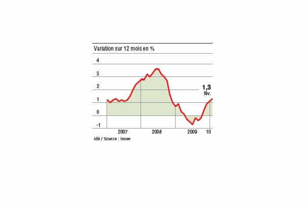 evolution_inflation_france