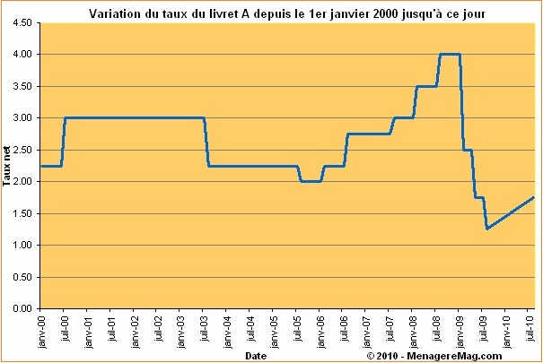 evolution_taux_livret_a_2000_2010