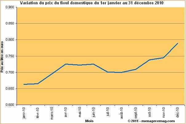 Variation du prix du fioul domestique en 2010 en france - Tollens prix au litre ...