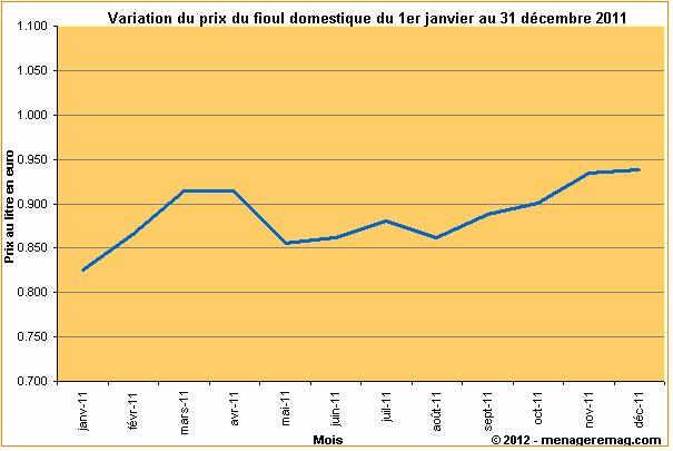 Variation du prix du fioul domestique en france en 2011 - Prix du litre de fioul ...