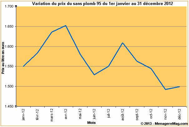 variation du prix du sans plomb 95 en france en 2012. Black Bedroom Furniture Sets. Home Design Ideas