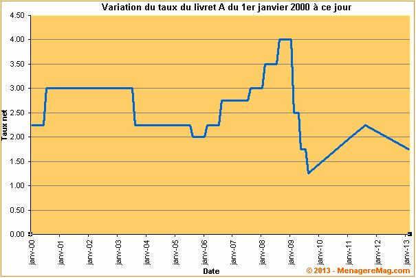 Variation du taux de rémunération du Livret A de 2000 à 2013
