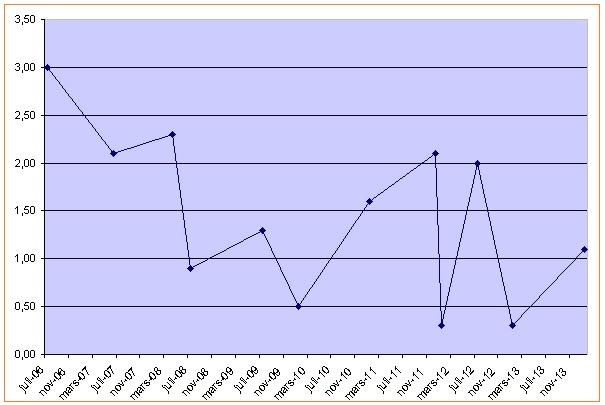 Variations du SMIC de 2006 à 2014